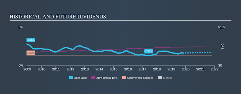 NYSE:ABM Historical Dividend Yield, October 16th 2019