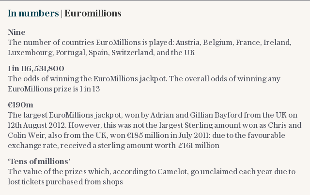 In numbers | Euromillions