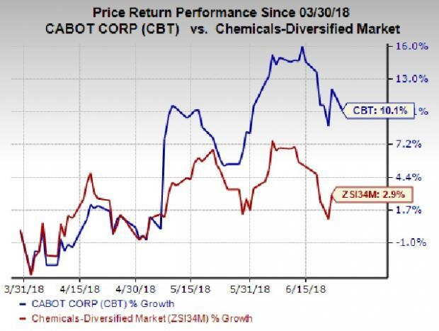 Strong Q2 earnings and upbeat outlook for Reinforcement Materials and Performance Chemicals segments have contributed to the gain in Cabot's (CBT) shares