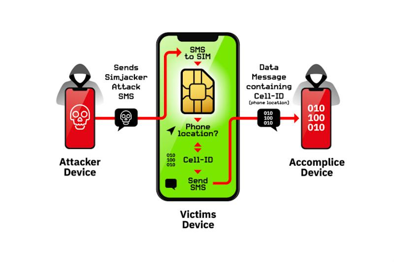 AdaptiveMobile SimJacker diagram