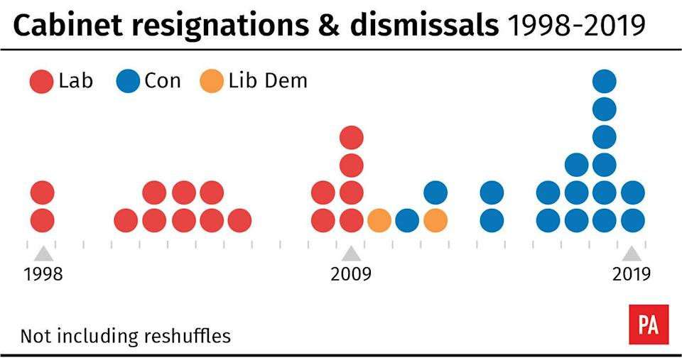 Cabinet resignations & dismissals 1998-2019. See story POLITICS Brexit. Infographic from PA Graphics