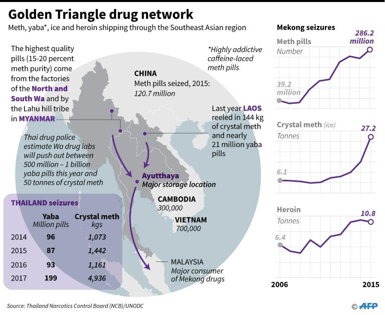 Graphic on the rise of meth pill seizures in Southeast Asia. For an AFP Feature