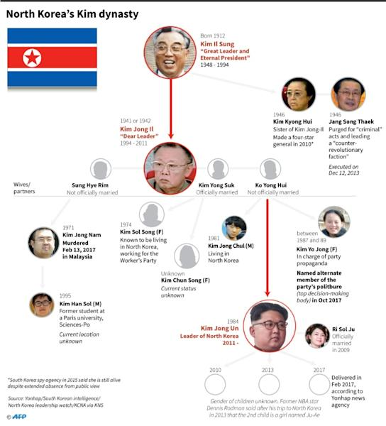 Graphic on North Korea's ruling dynasty