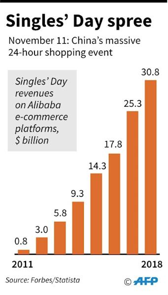 Factfile on China's 'Singles' Day' shopping promotion by e-commerce giant Alibaba on November 11. (AFP Photo/Gal ROMA, Laurence CHU  )