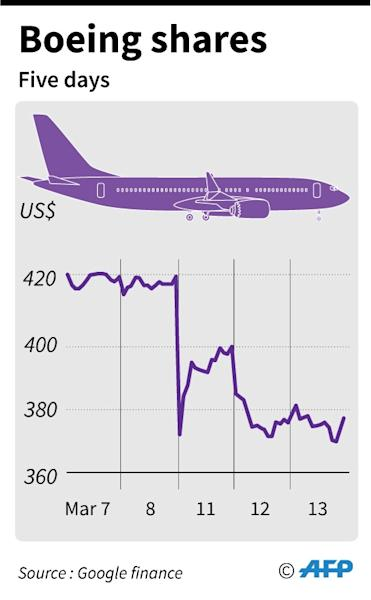 Chart showing changes to Boeing shares over five days following the Ethiopian Airlines crash (AFP Photo/)
