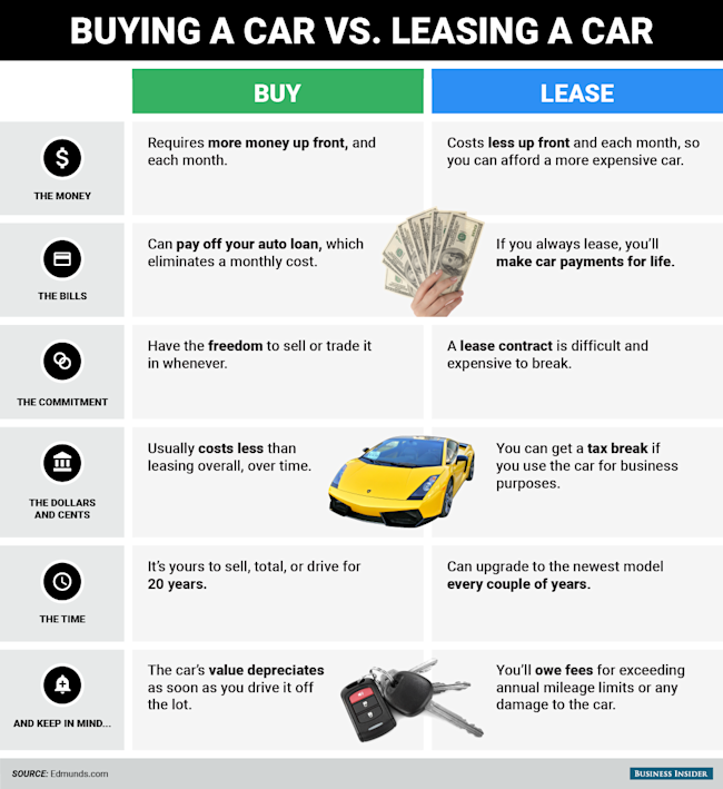 How Do Car Leases Work Uk