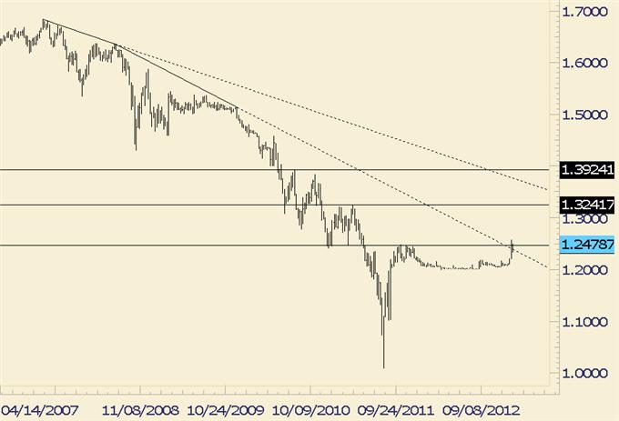 Forex_Analysis_EURJPY_Potentially_Repeating_Pattern_from_12_Years_Ago_body_eurchf.png, Forex Analysis: EUR/JPY Potentially Repeating Pattern from 12 Years Ago