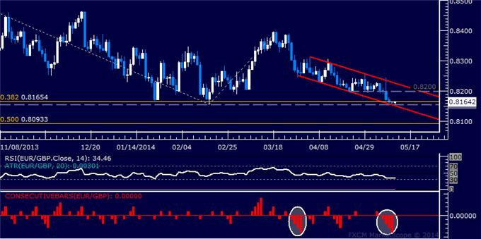 EUR/GBP Technical Analysis – February Low Under Pressure