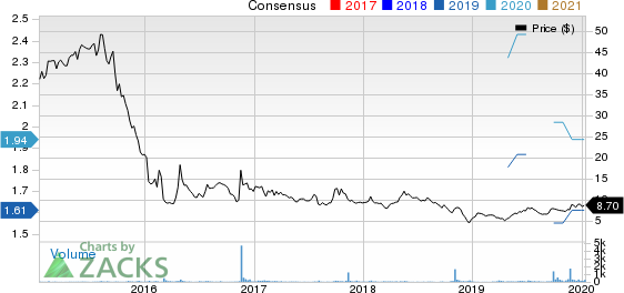 Global Ship Lease, Inc. Price and Consensus