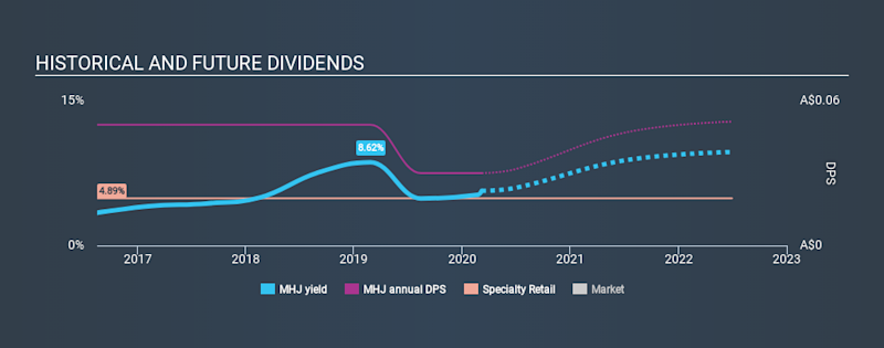 ASX:MHJ Historical Dividend Yield, March 7th 2020