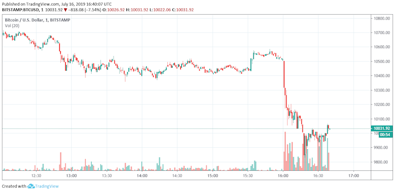 bitcoin price chart showing BTC crash below $10,000