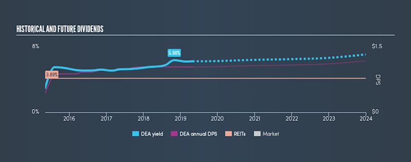 NYSE:DEA Historical Dividend Yield, May 2nd 2019