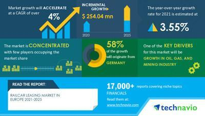 Technavio has announced its latest market research report titled Railcar Leasing Market in Europe by Type and Geography - Forecast and Analysis 2021-2025