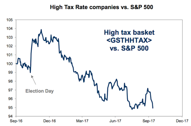 Stocks with high tax burdens have underperformed the market this year, indicating investors have tempered expectations for tax reform passing. (Source: Goldman Sachs)