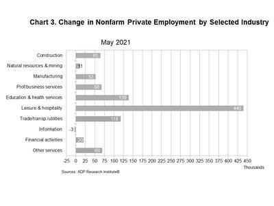 Chart 3. Change in Nonfarm Private Employment by Selected Industry