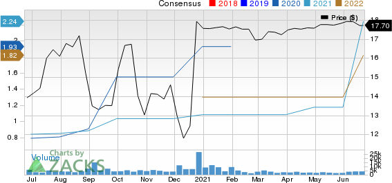 Sportsmans Warehouse Holdings, Inc. Price and Consensus