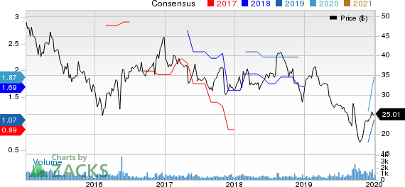 The Andersons, Inc. Price and Consensus