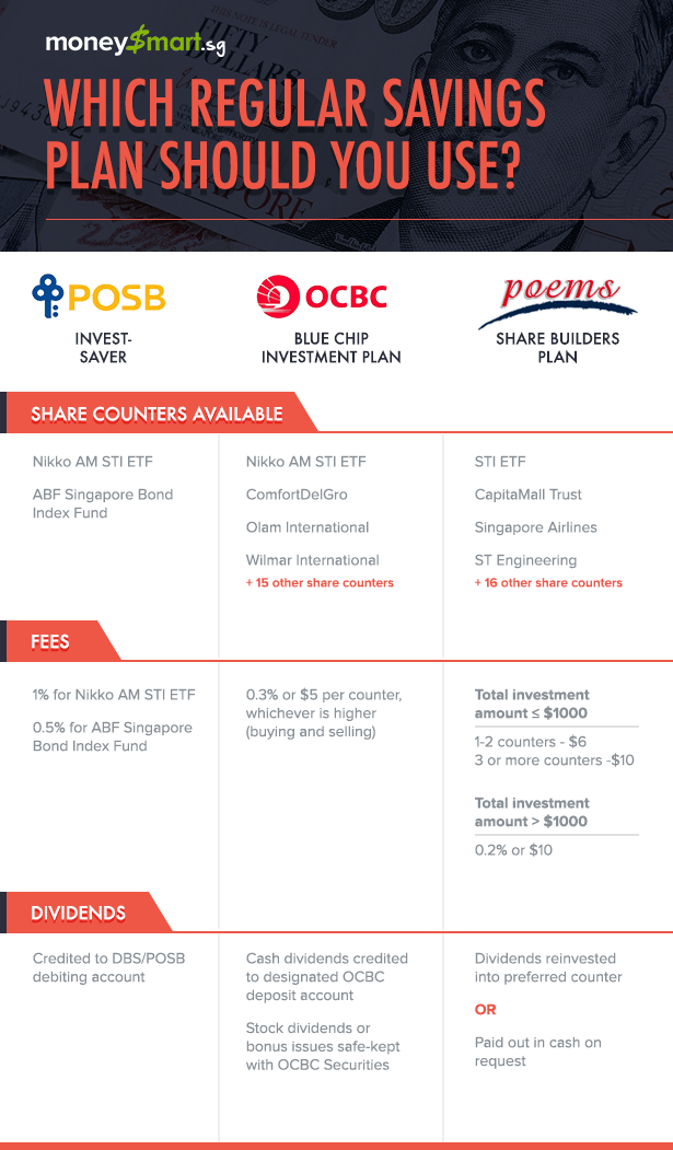 Posb invest saver vs ocbc blue chip investment plan vs for Share builders plan