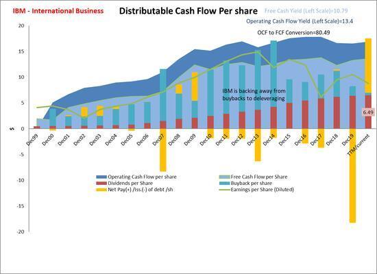 IBM Distributable Cash Flow Per Share