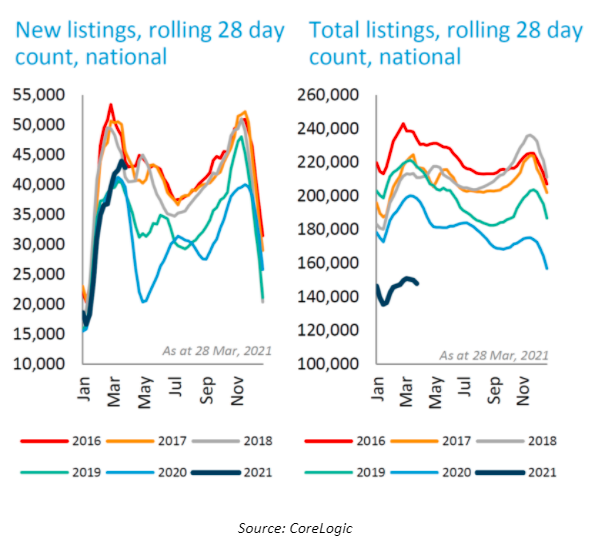28 day property listings. Source: Corelogic