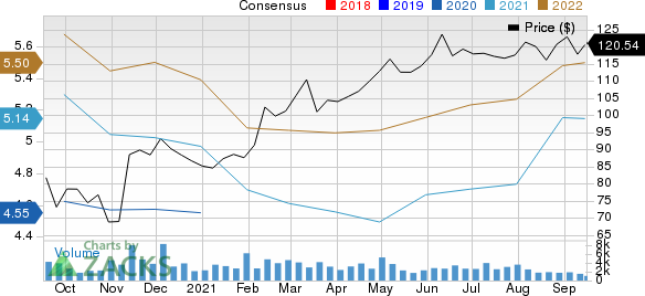 Federal Realty Investment Trust Price and Consensus