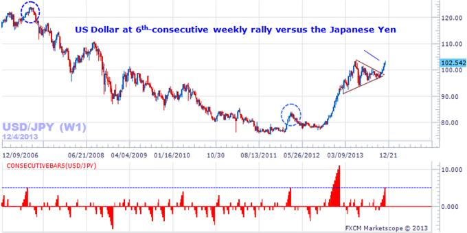 forex_japanese_yen_forecast_with_three_factors_to_watch_body_Picture_5.png, Here are the Reasons why the Japanese Yen Could Bounce Sharply