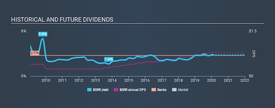 NasdaqGS:BSRR Historical Dividend Yield, January 22nd 2020