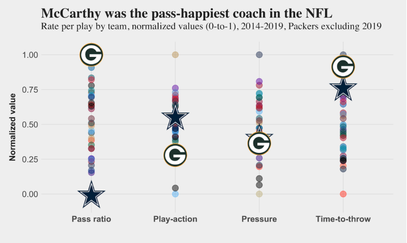 Green Bay liked to throw the ball under Mike McCarthy. (PFF.com)