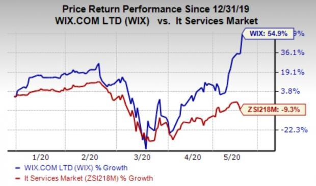 Wix Com Wix Q1 Earnings Revenues Top Estimates Stock Up
