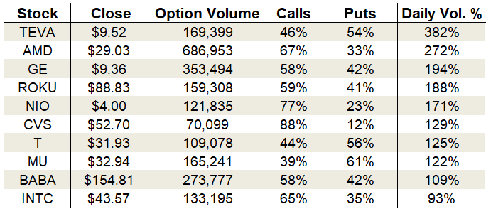 Wednesday's Vital Data: Teva Pharmaceuticals, Advanced Micro Devices and General Electric