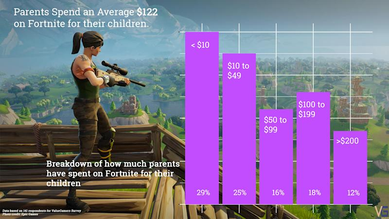 7 Crazy Fortnite Stats And How Virtual Fashion Is Driving In