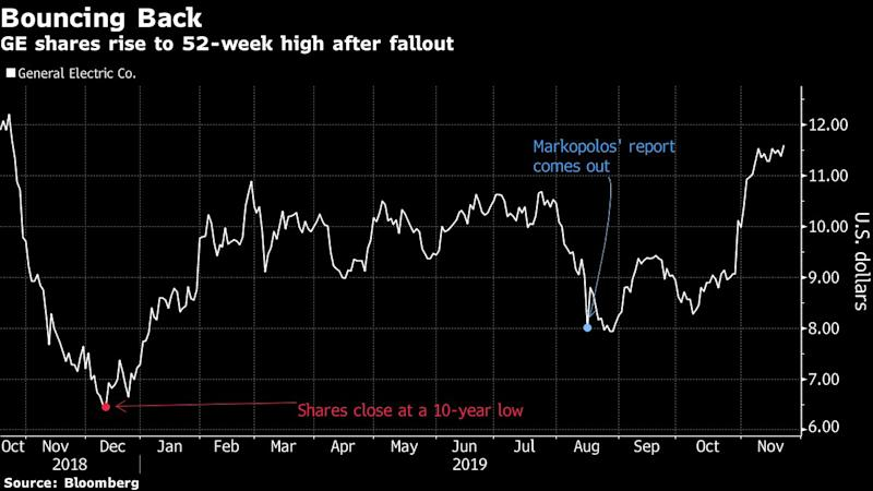 GE Rises to 2019 High, Extending Gain After 75% Collapse