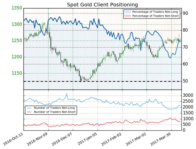 Gold Price May Resume Downtrend unless this Changes
