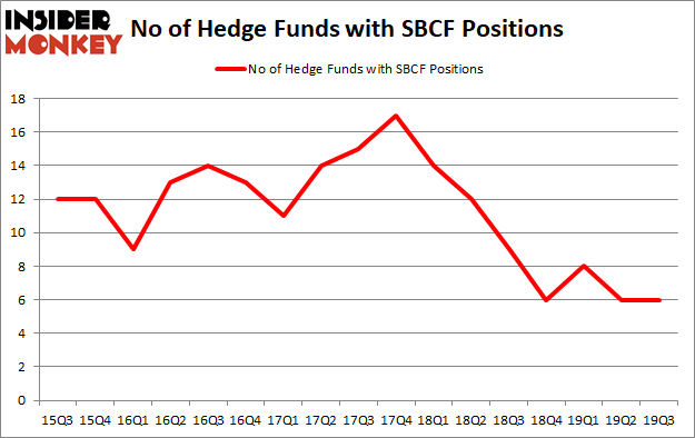 Is SBCF A Good Stock To Buy?