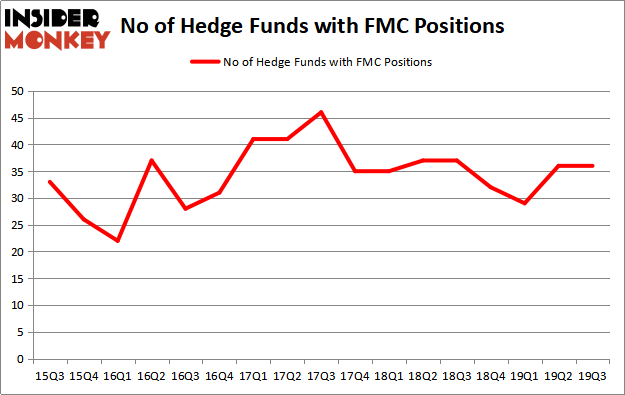 Hedge Funds Love Fmc Corporation Fmc Way More Than These 3 Stocks