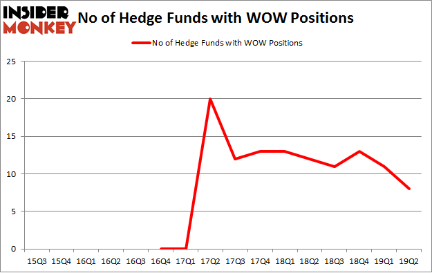 No of Hedge Funds with WOW Positions