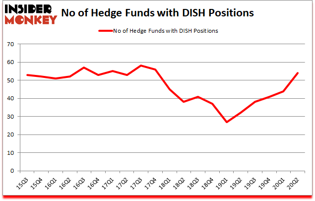 Is DISH A Good Stock To Buy?