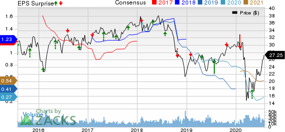 Weyerhaeuser Company Price, Consensus and EPS Surprise