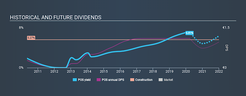 WBAG:POS Historical Dividend Yield March 26th 2020