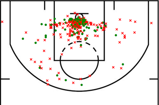 Howard's 2016-17 shot chart (Basketball Reference)