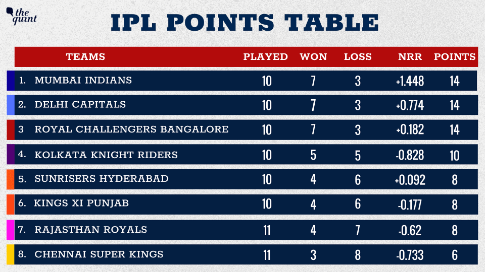 Mumbai Indians move to the top of the table.