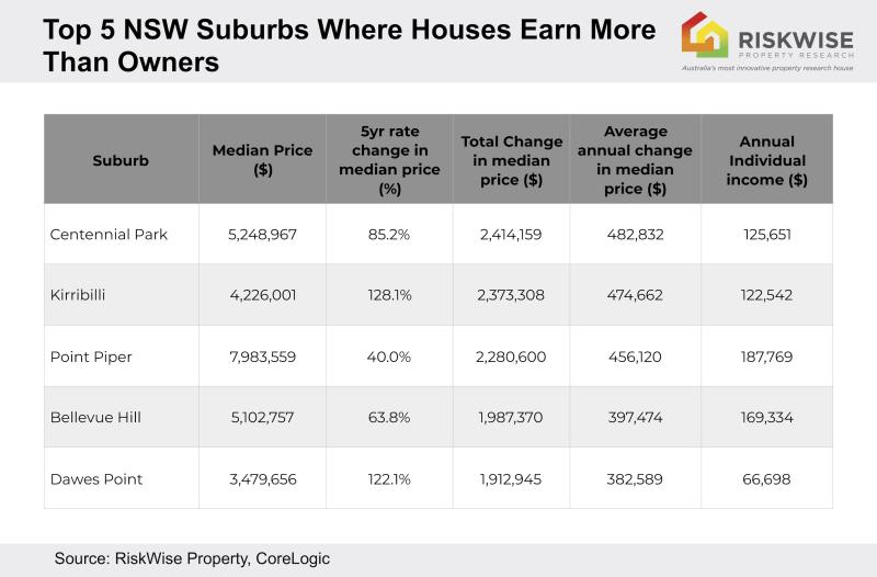 The top 5 NSW suburbs where houses earn more than owners. Source: RiskWise