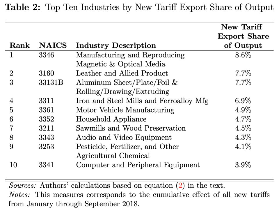 Manufacturing is the industry hit hardest by the 2018 tariffs. (Photo: Federal Reserve)