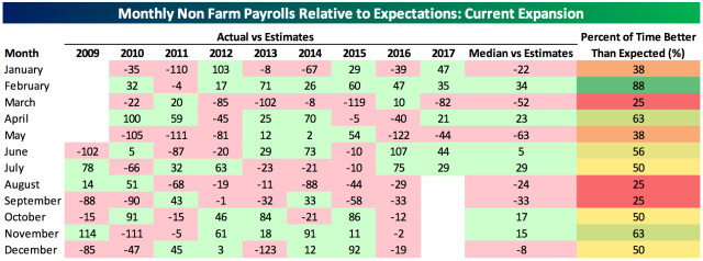 Job gains in August have been among the least impressive relative to Wall Street expectations over the last eight years. (Source: Bespoke Investment Group)
