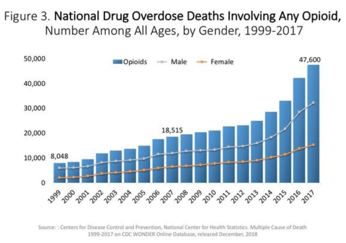 Overdose deaths have increased substantially since 1999. (Photo: National Institute on Drug Abuse)