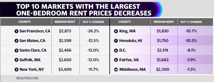 Top 10 markets with largest one-bedroom rent prices decreases. Data by Realtor.com. Graphic by Chelsea Lombardo/Yahoo Finance.