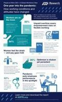 ADP Research Institute® Uncovers How Working Conditions and Attitudes Have Changed in Global Study