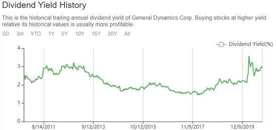 General Dynamics: Improved Profitability and Undervalued Stock