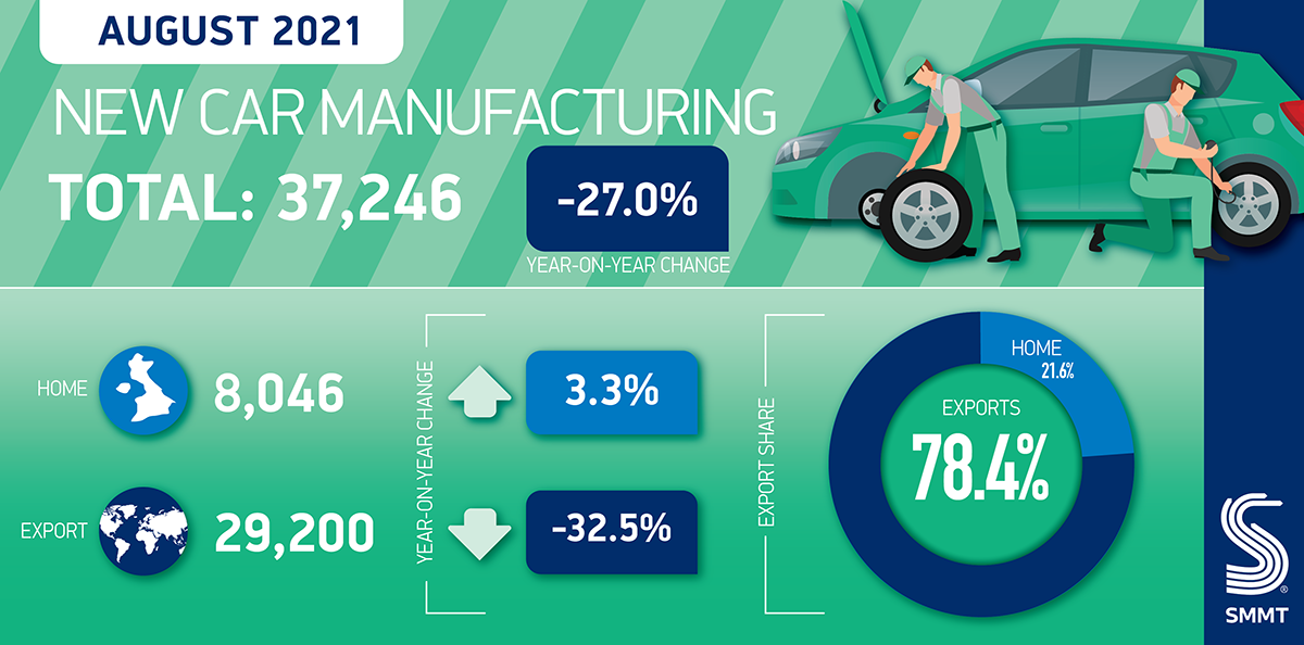 UK car manufacturing summary August 2021