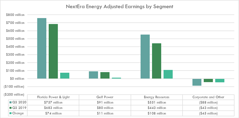 NextEra Energy Continues to Generate Excellent Results